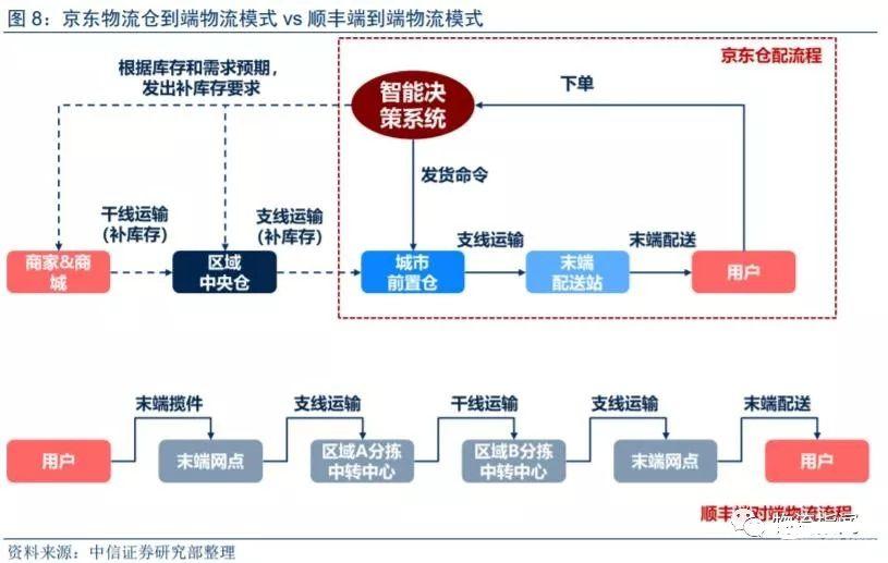 对比京东物流和顺丰五大不同   商业基因,商业模式,护城河,运营方法图片